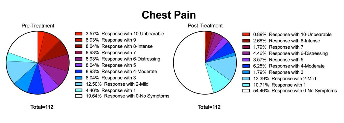 POTS Symptom Treatment - Chest Pain - Before & After Symptom Ratings