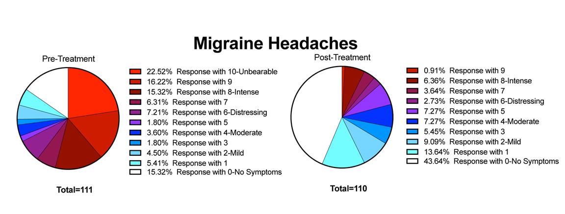 POTS Symptom - Migraine Headaches - Treatment Results