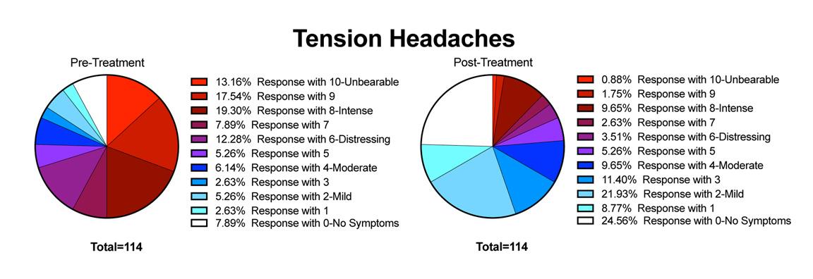 POTS Treatment - POTS Symptoms Tension Headache Treatment Results